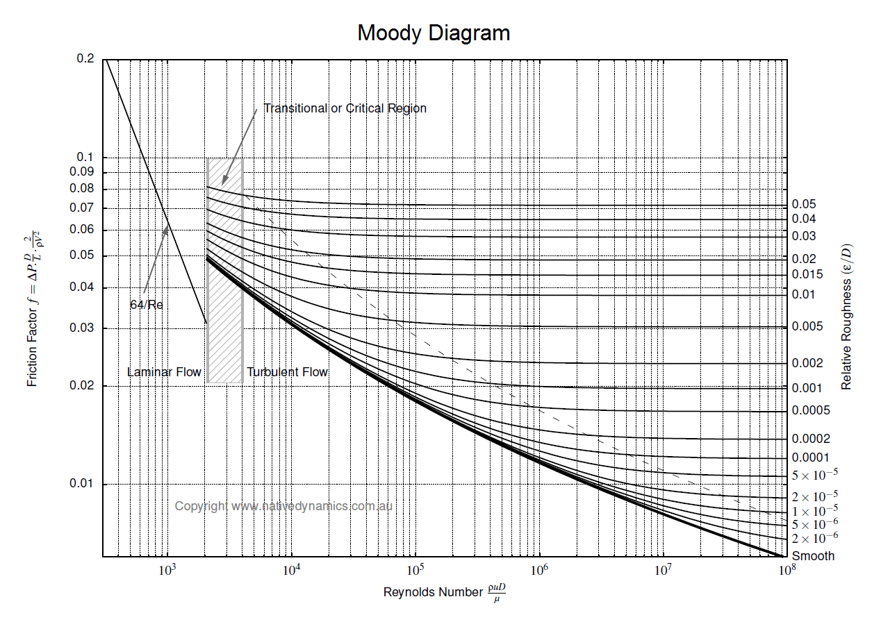 Moody's Chart For Frictions Factory
